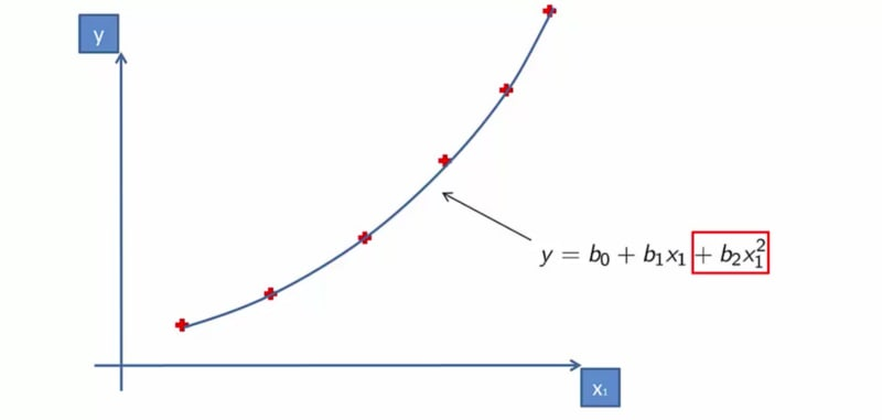 Regression in Machine Learning - Part 2 - DEV Community