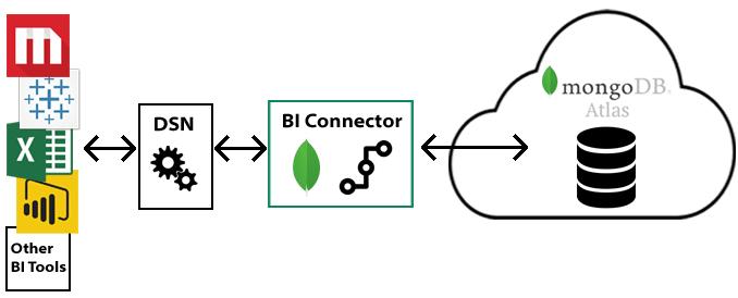 Arquitetura MongoDB Nuvem e BI Connector On Premisses