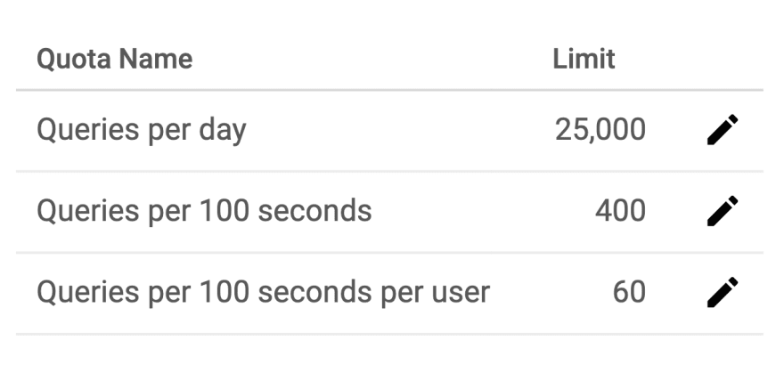 pagespeed insights api limits