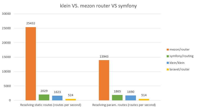 laravel-router