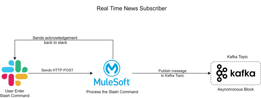 Real-time News Subscriber