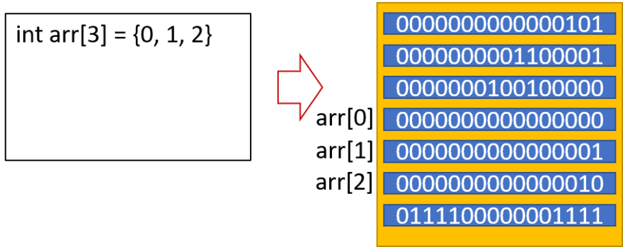 An array of integers being created in memory