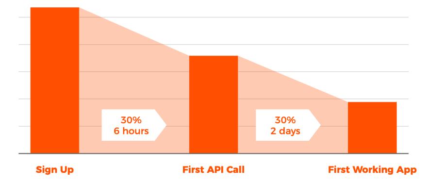 API Adoption Funnel
