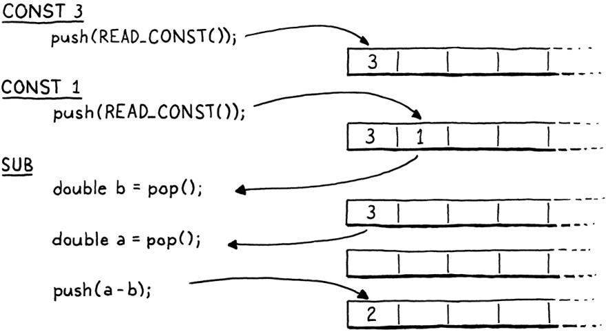 Example of a stack based VM