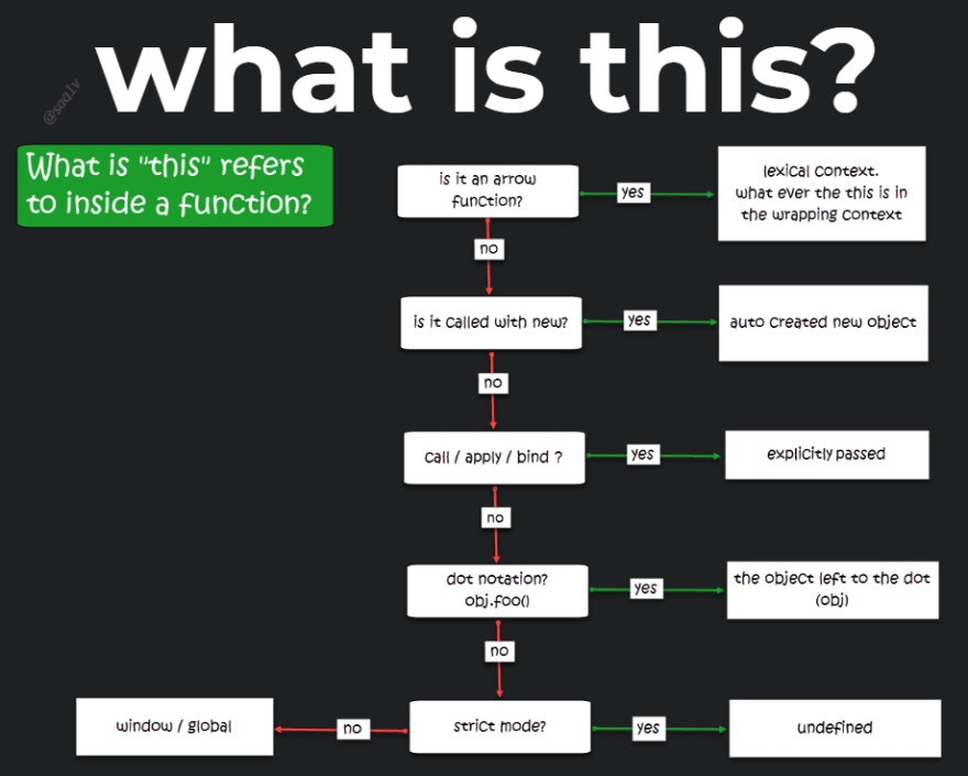 the this flow chart