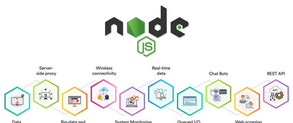 Cover image for Getting Started with NodeJS