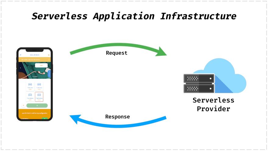 Easybase serverless architecture diagram