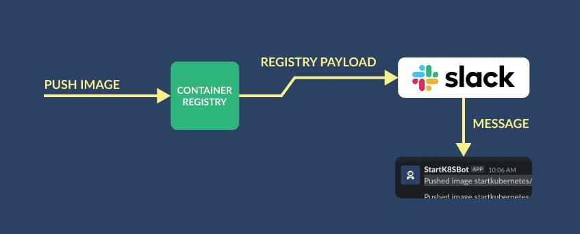 Registry webhook to Slack