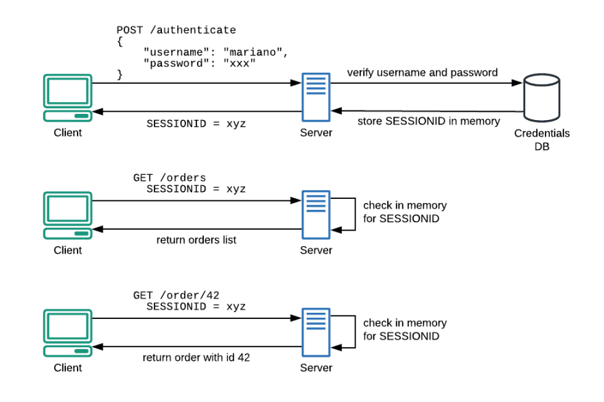 Fig. 2–Using SSS, we reduce the number of authentications towards the Credentials database.