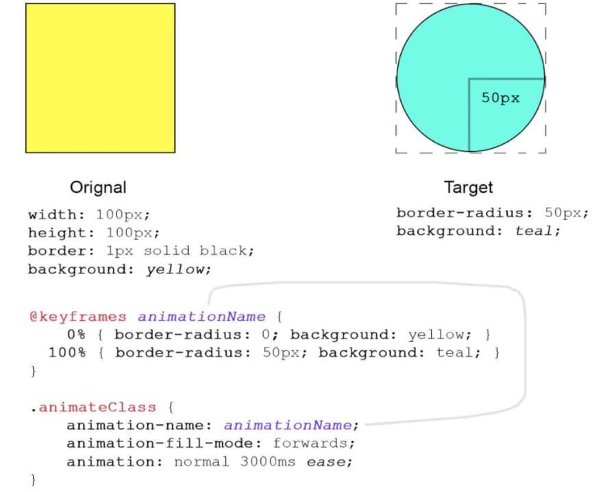 CSS Animation Tutorial