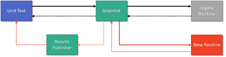 Unit Testing with Scientist