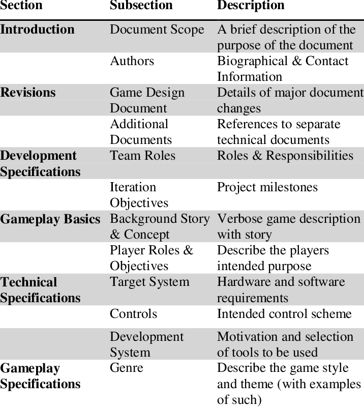 Game Development Pipeline and Technologies - DEV Community 👩 💻👨 💻