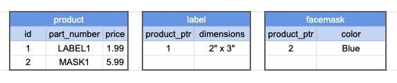 Multi-Table Inheritance