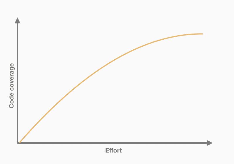 code coverage evolution vs effort
