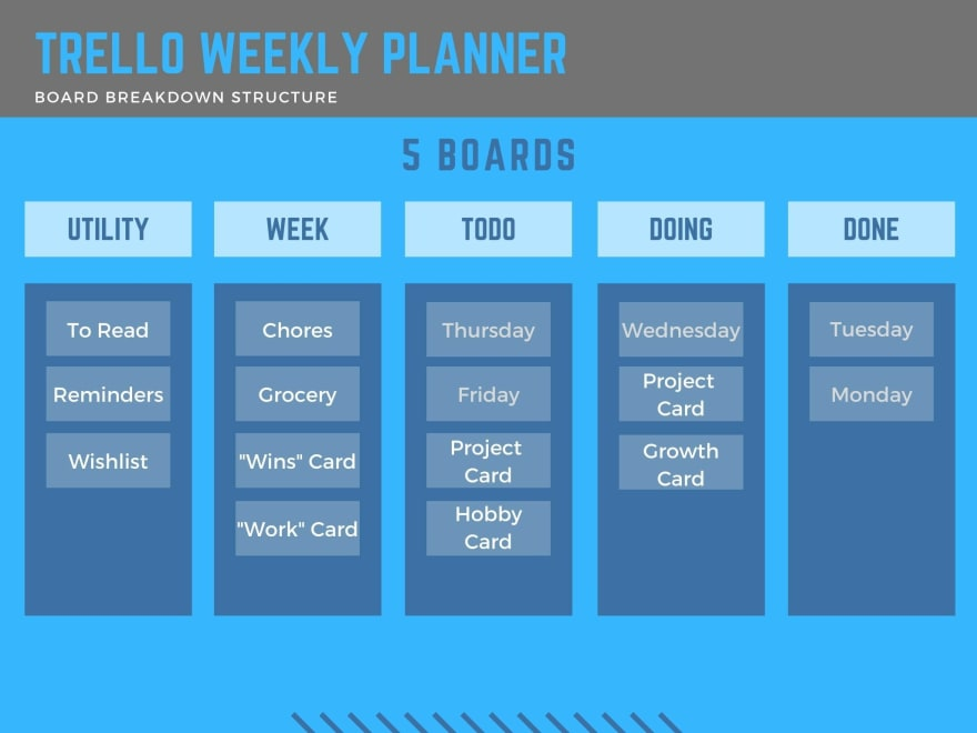 Trello board breakdown structure