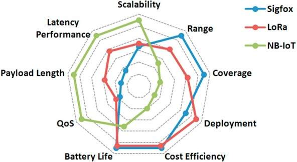 The advantages of Sigfox, LoRaWAN, and NB-IoT.