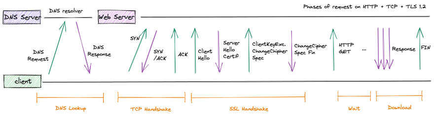 breakdown of http, tcp, ssl phases in a request