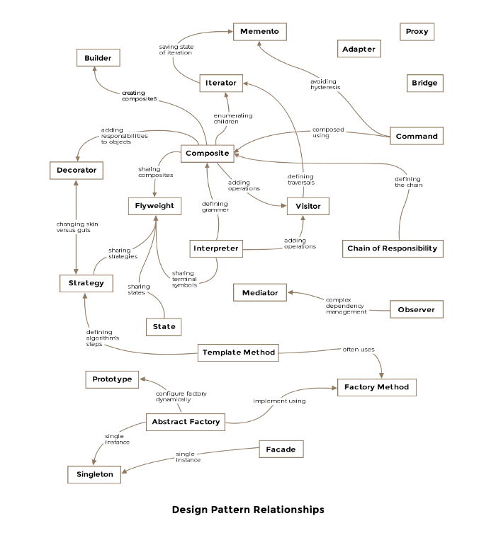 The web of design patterns