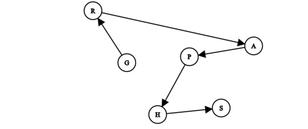 Cover image for Why is Graph Theory so amazing? - part 1