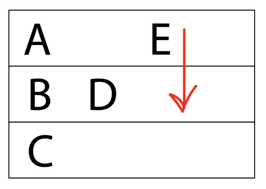 "Box with three rows. First row is ""A [space] E"", second row is ""B D"", third row is ""C"". After ""E"" there is a red arrow pointing down, signifying what direction it'll be going next."
