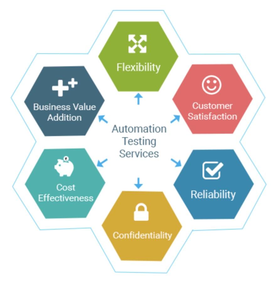 Testing Benefits