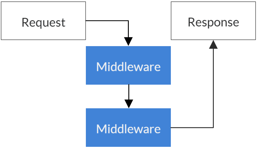 Middleware Flow