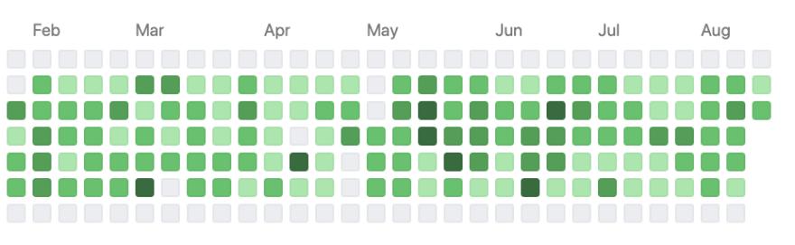 github profile squares
