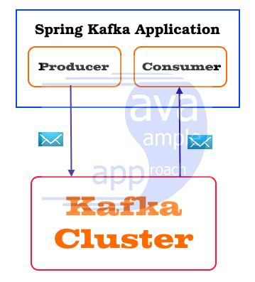 Spring Kafka Application - architecture