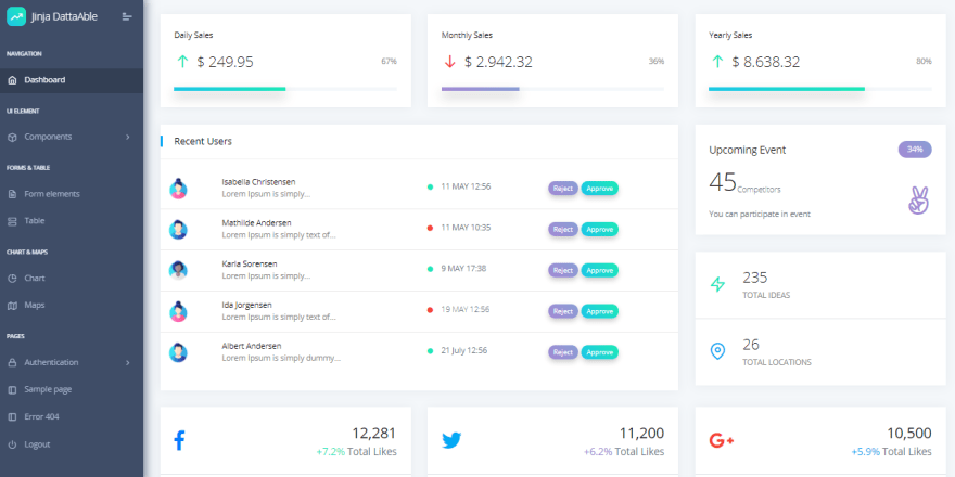 Jinja Datta Able - Open-Source admin dashboard crafted in Jinja.