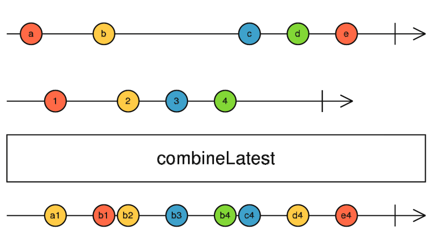 Marble diagram of combineLatest