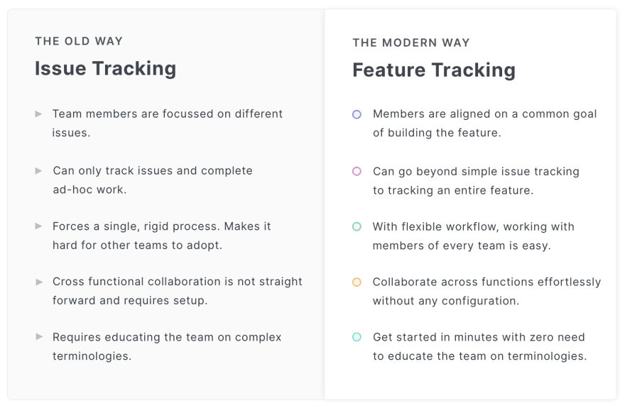 Feature Tracking vs Issue Tracking