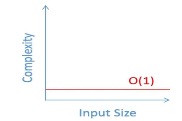 O-1-graph