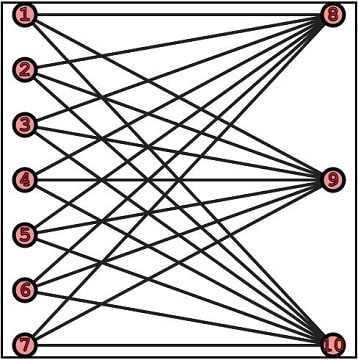 A complete bipartite undirected Graph