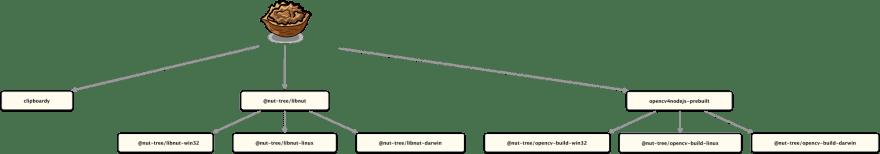 nut.js dependency tree