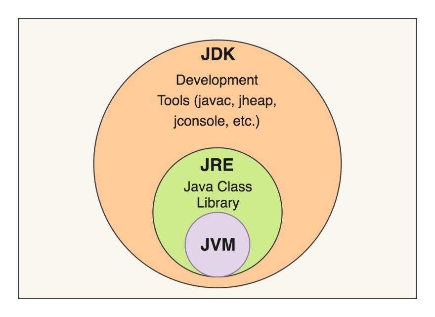 JVM-JRE-JDK