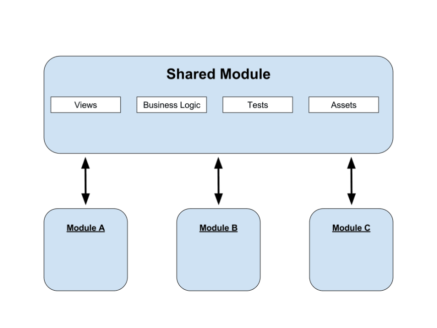 Our fat shared module…