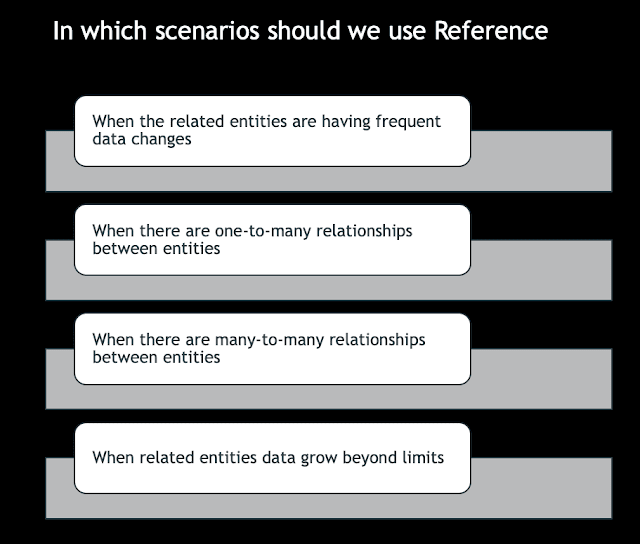 When to use Reference Data Model Pattern