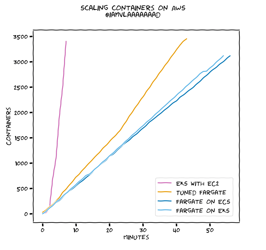Hand-drawn graph showing EKS scaling from 0 to 3500 containers in about 5 minutes. Fargate on ECS and Fargate on EKS scale up to the same 3500 containers in about an hour. Tuned Fargate scales faster than Fargate, but slower than EKS. There is minimal variance in the results.