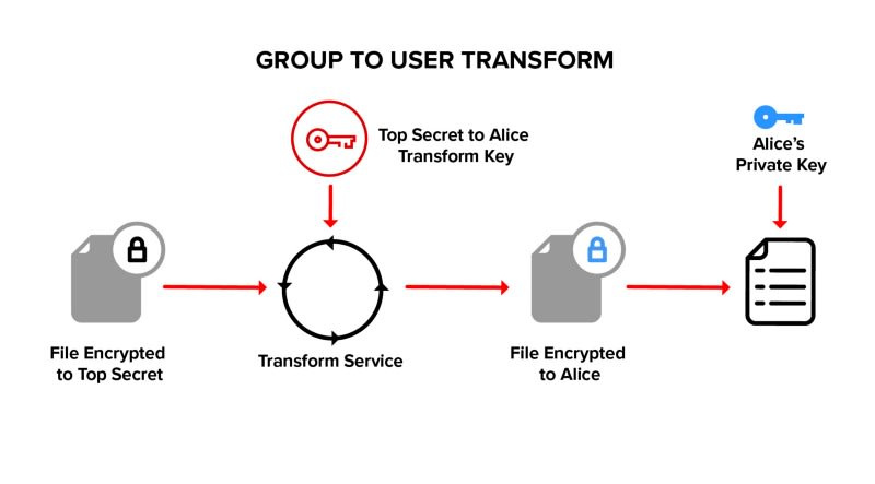 Group to User Transform