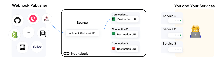 Hookdeck webhook fan out with event filter