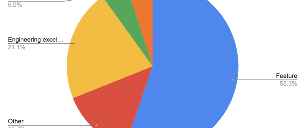 Cover image for Visualize your time in 2 simple steps or how to dump data from Google Calendar to Sheets