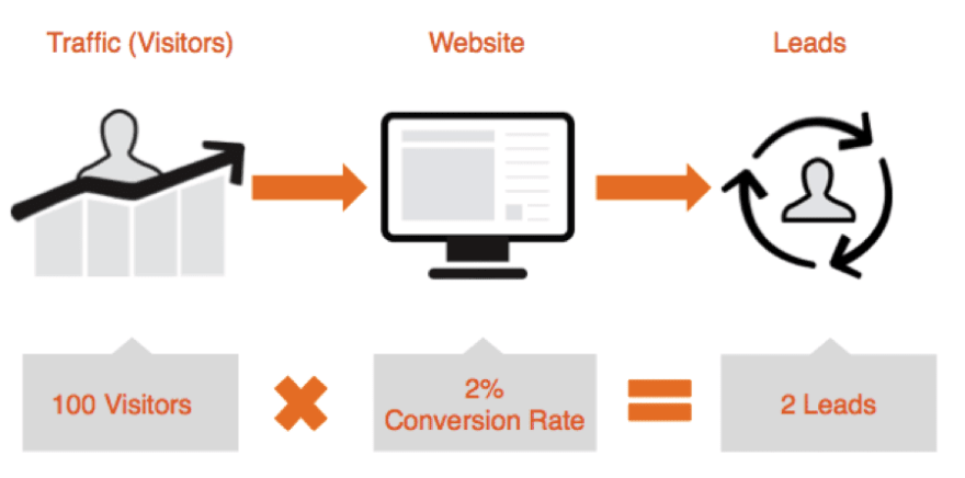 Website Design For Lead Generation