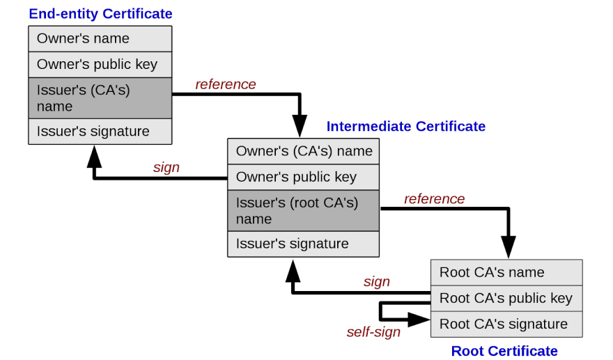 Certificate chain of trust