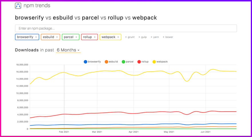 Comparative chart from npm-trends showing the top 5 JS bundlers