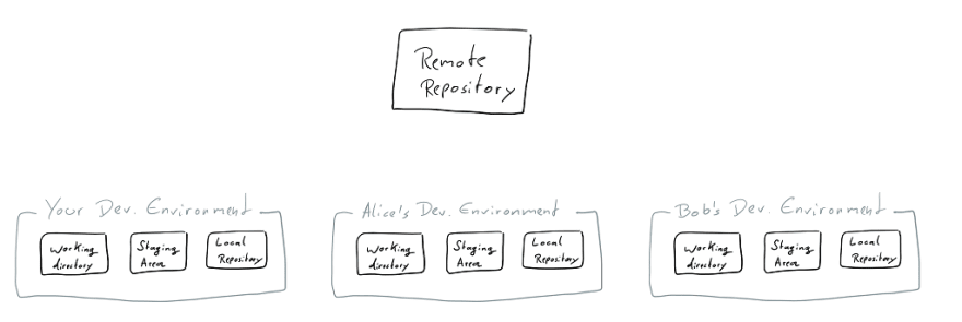 many dev environments