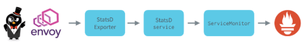 statsd-logical-flow