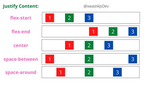 flex-box justify-content values