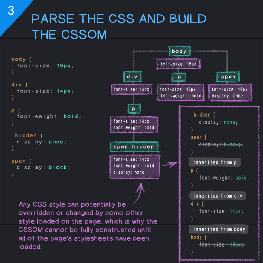 Parsing CSS and building the CSSOM in a web browser