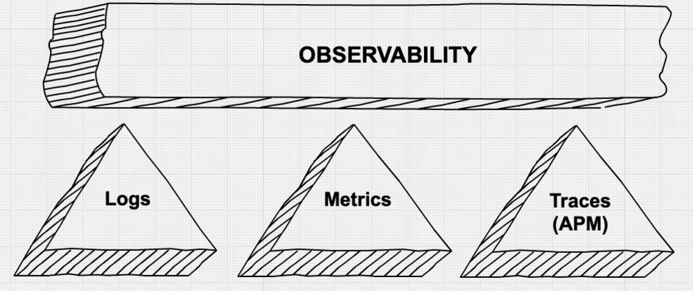 Cover image for A brief introduction to Observability Driven-Development