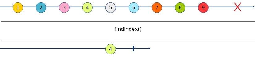 findIndex Marble Diagram
